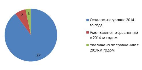 График-2