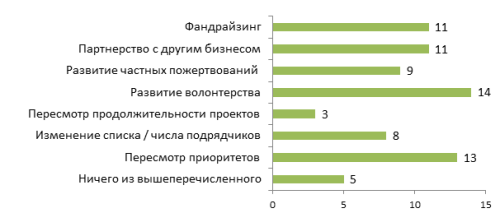 График 4