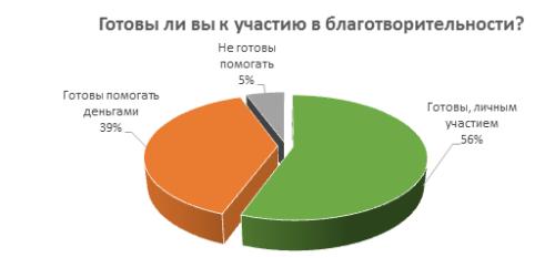 Готовы ли жители Москвы участвовать в благотворительности