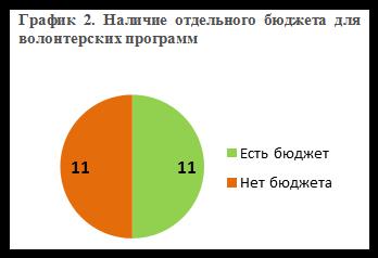 График 2_Наличие отдельного бюджета для волонтерских программ