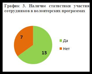 График 3_Наличие статистики участия сотрудников в волонтерских программах