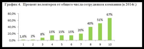 График 4._Процент волонтеров от общего числа сотрудников компании (в 2014г)