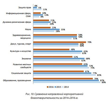 Рис 10 Сравнение направлений корпоративной благотворительности за 2014-2016 гг