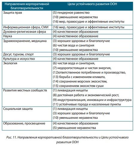 Рис 11 Направления корпоративной благотворительности и Цели устойчивого развития ООН