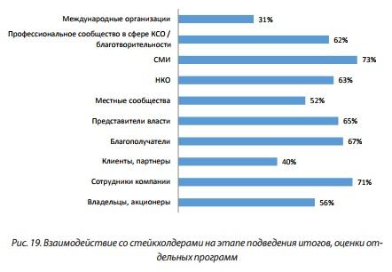 Рис 19 Взаимодействие со стейкхолдерами на этапе подведения итогов,оценки отдельных программ