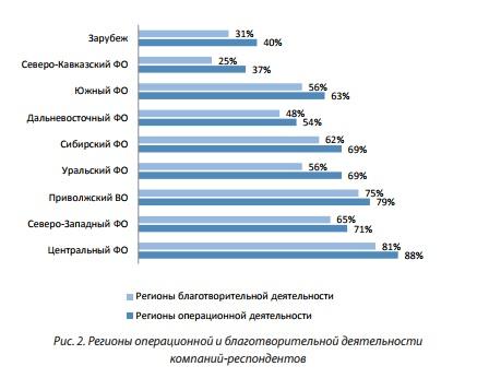Рис 2 Регионы операционной и благотворительной деятельности компаний-респондентов