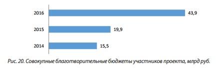Рис 20 Совокупные благотворительные бюджеты участников проекта, млрд руб