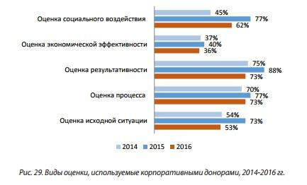 Рис 29 Виды оценки, используемые корпоративными донорами, 2014-2016 гг