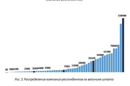 Рис 3 Распределение компаний-респондентов по величине штата
