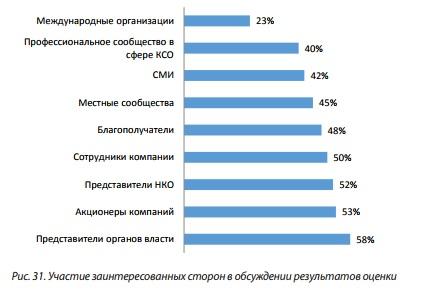 Рис 31 Участие заинтересованных сторон в обсуждении результатов оценки